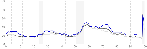 Decatur, Illinois monthly unemployment rate chart